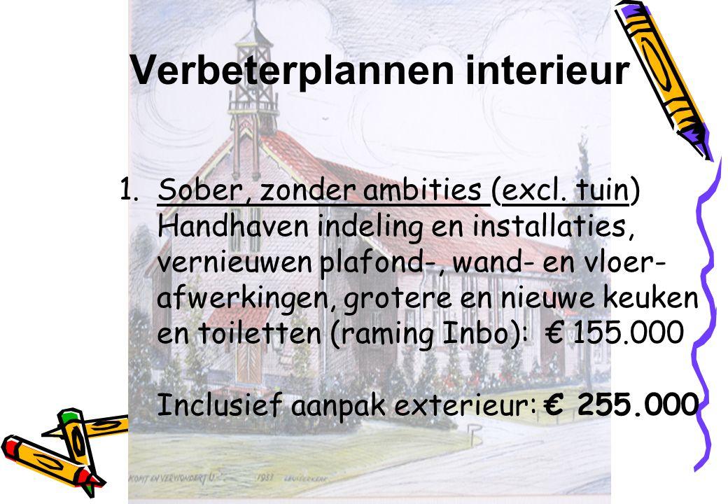Verbeterplannen interieur 1.Sober, zonder ambities (excl. tuin) Handhaven indeling en installaties, vernieuwen plafond-, wand- en vloer- afwerkingen,