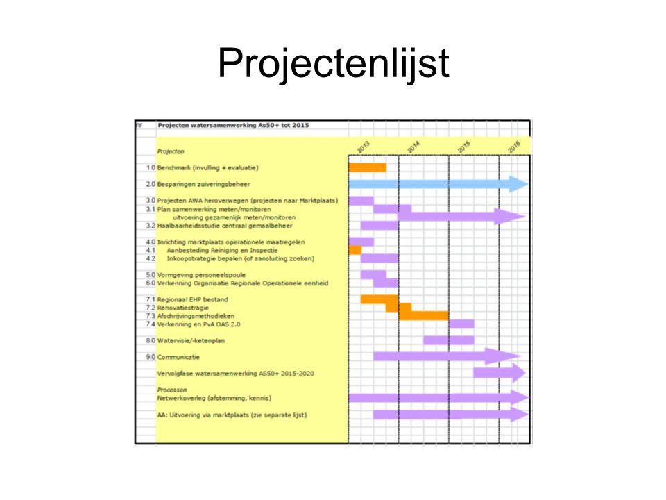 Projectenlijst