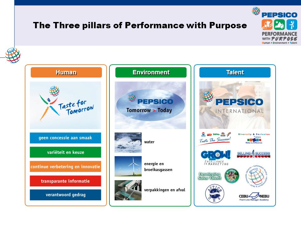 EnvironmentHumanTalent The Three pillars of Performance with Purpose
