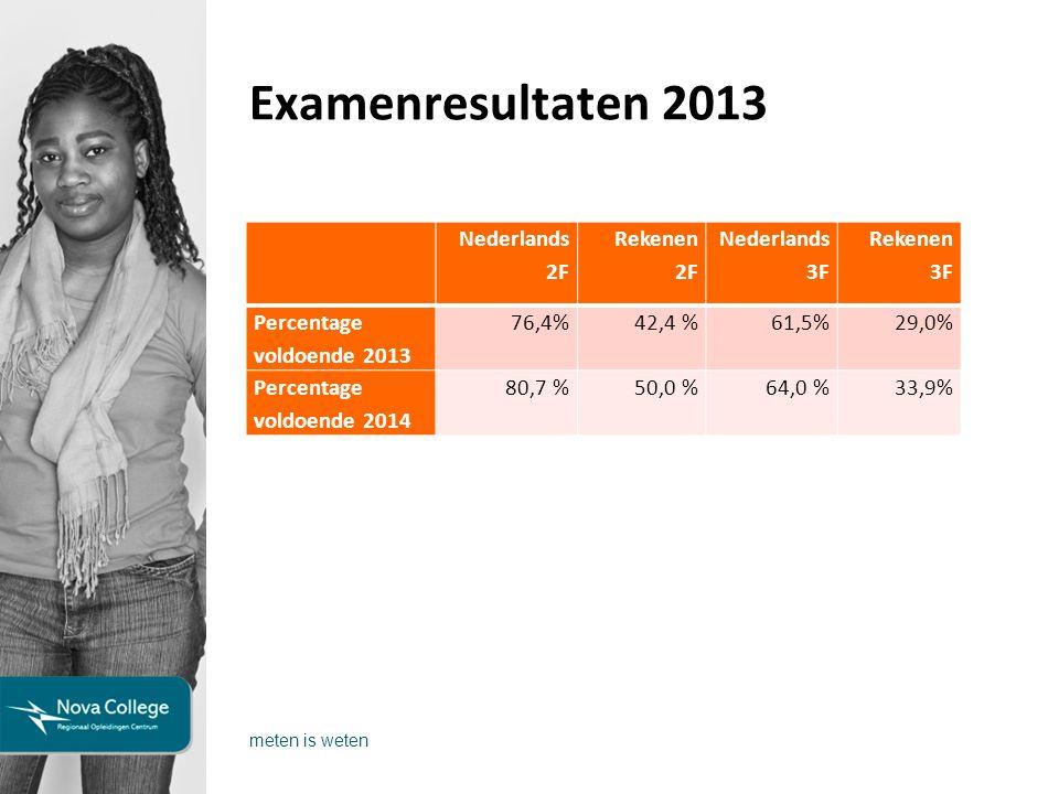 Examenresultaten 2013 meten is weten Nederlands 2F Rekenen 2F Nederlands 3F Rekenen 3F Percentage voldoende 2013 76,4%42,4 %61,5%29,0% Percentage voldoende 2014 80,7 %50,0 %64,0 %33,9%