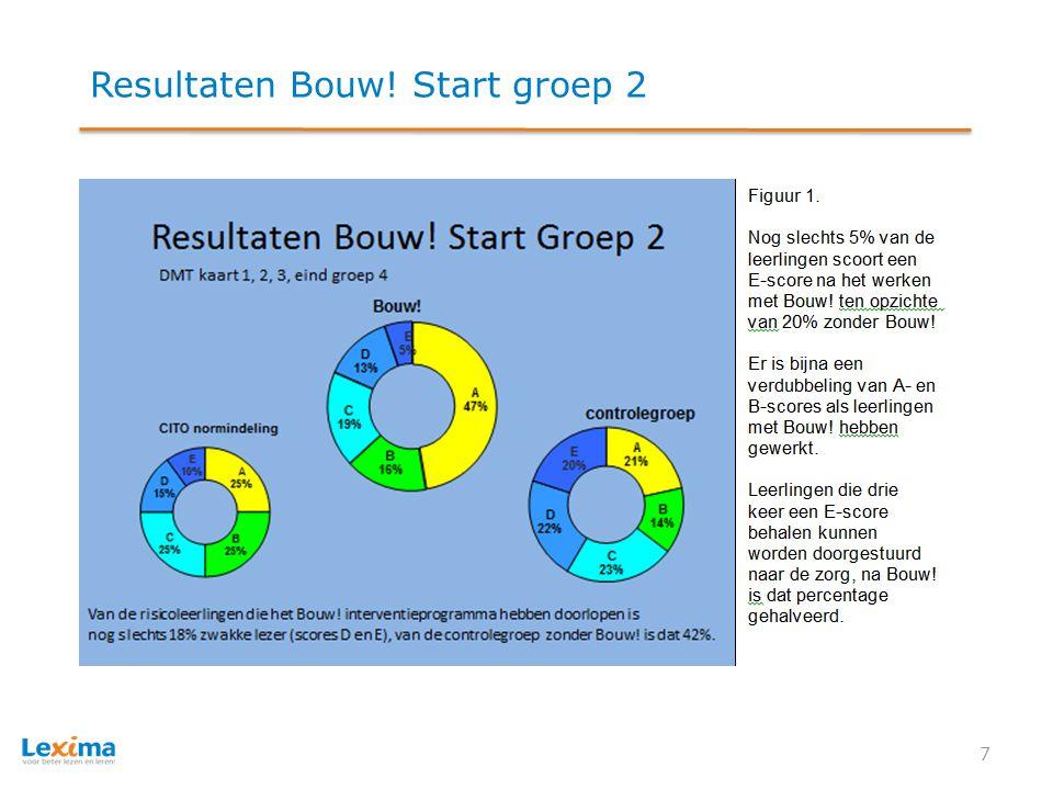 Resultaten Bouw! Start Groep 2 8