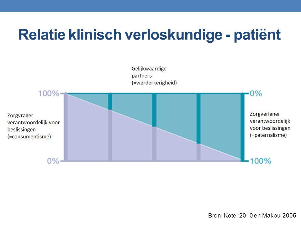 Bron: Koter 2010 en Makoul 2005 Relatie klinisch verloskundige - patiënt