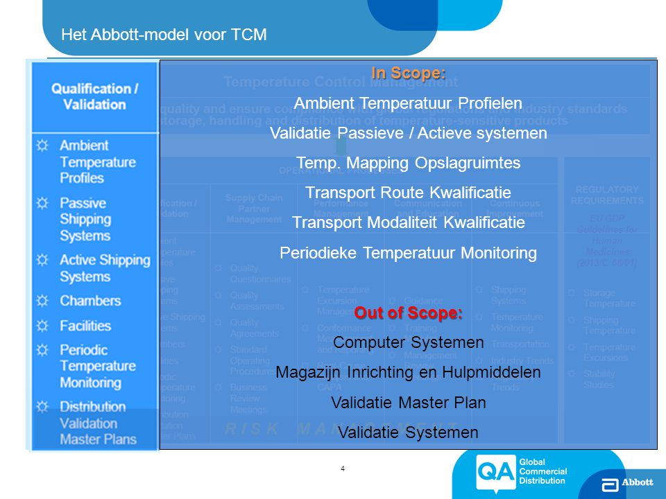 Het Abbott-model voor TCM 4 R I S K M A N A G E M E N T EU GDP Guidelines for Human Medicines (2013/C 68/01) In Scope: Ambient Temperatuur Profielen Validatie Passieve / Actieve systemen Temp.