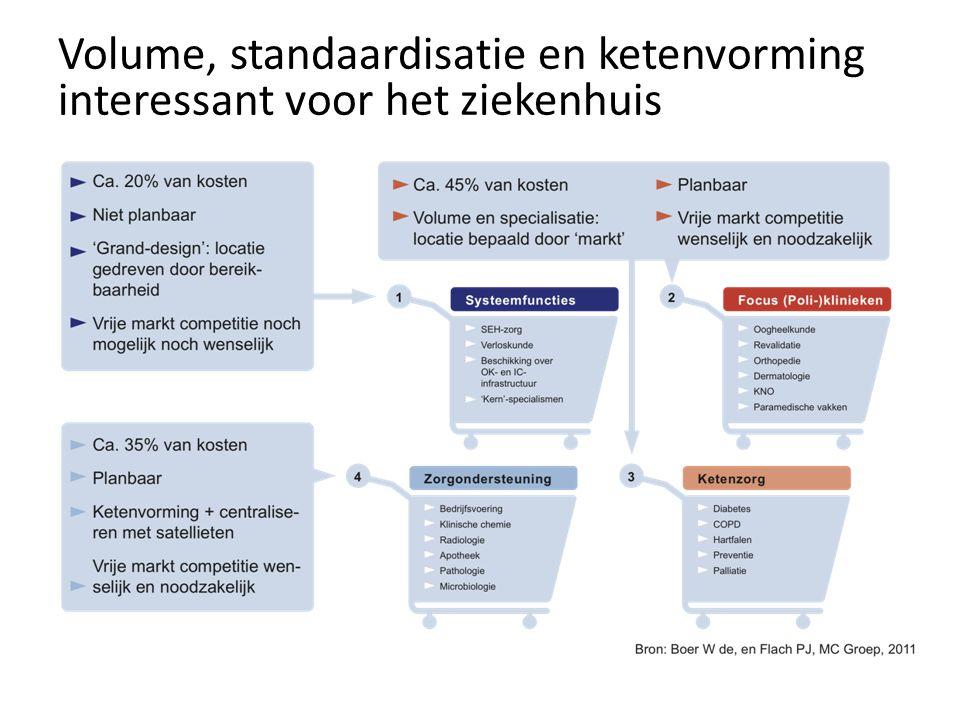 Volume, standaardisatie en ketenvorming interessant voor het ziekenhuis
