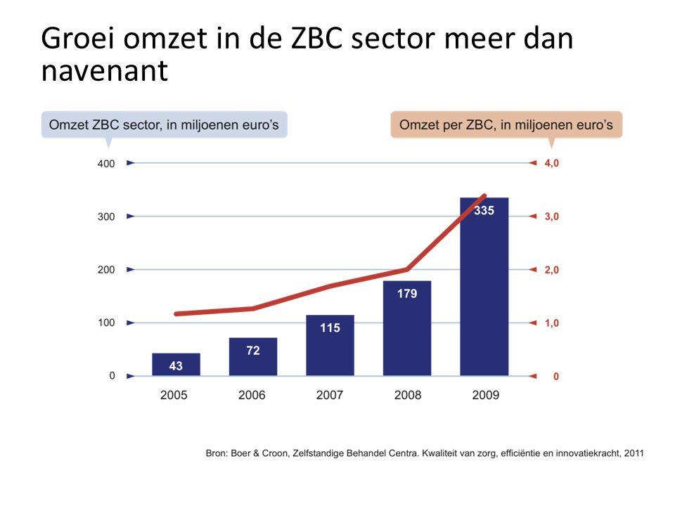 Groei omzet in de ZBC sector meer dan navenant
