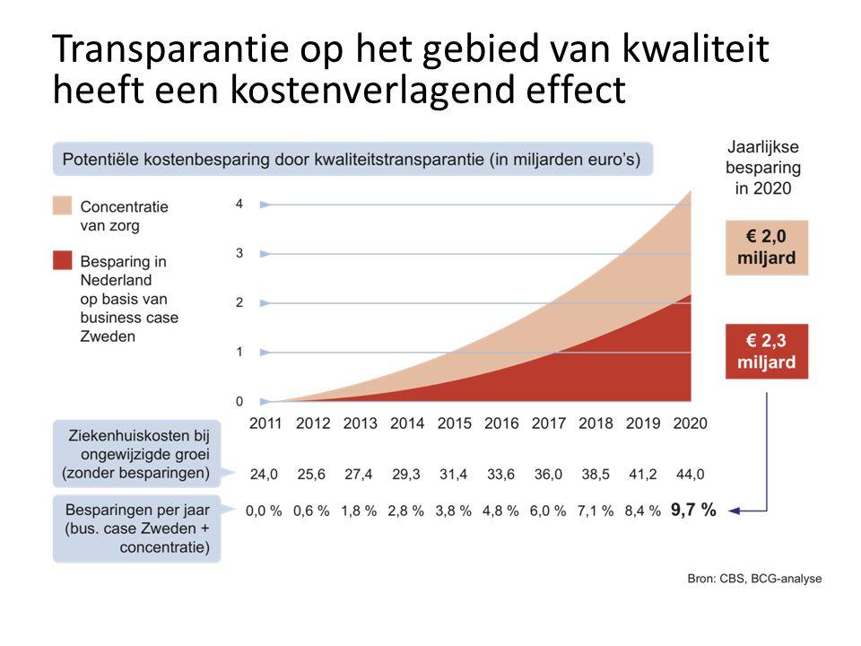 Transparantie op het gebied van kwaliteit heeft een kostenverlagend effect