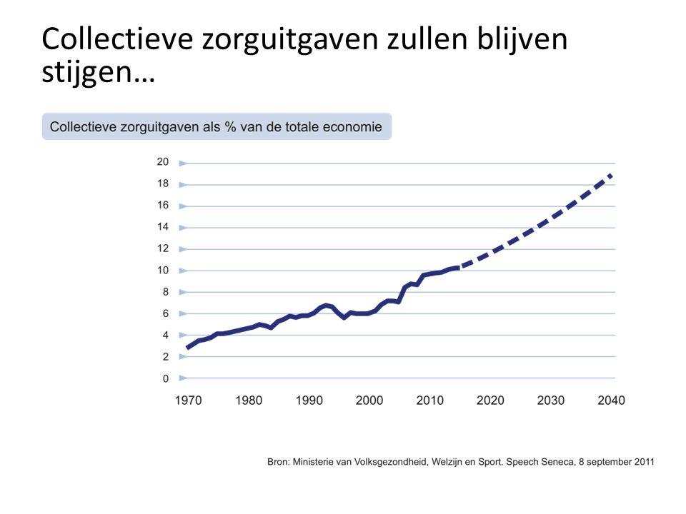Collectieve zorguitgaven zullen blijven stijgen…