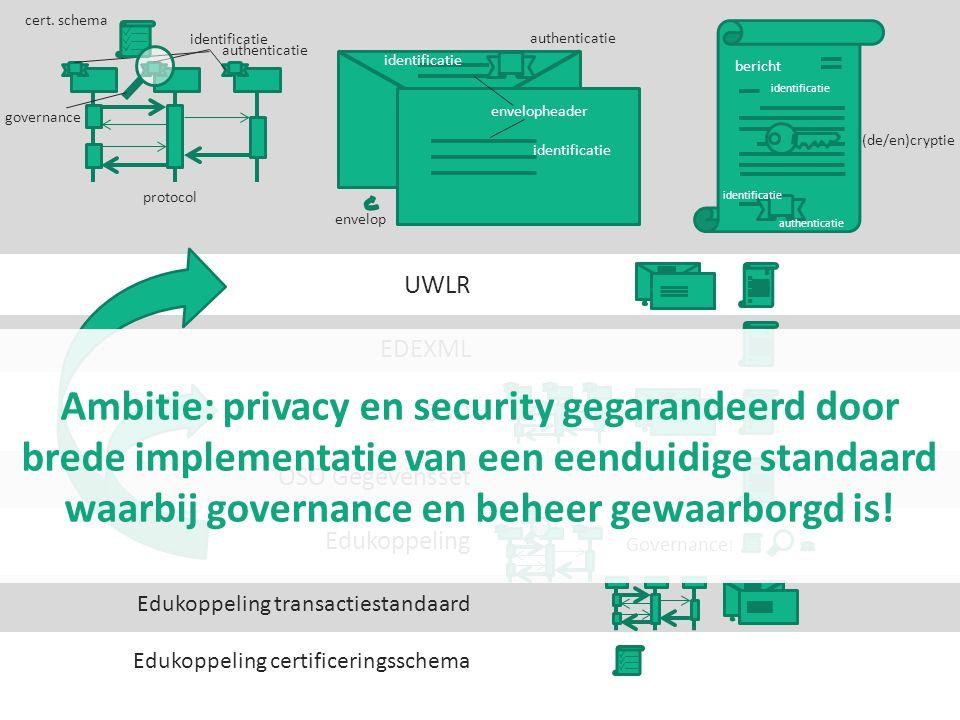 UWLR EDEXML OSO OSO Gegevensset Edukoppeling Edukoppeling transactiestandaard Edukoppeling certificeringsschema bericht protocol cert. schema Governan