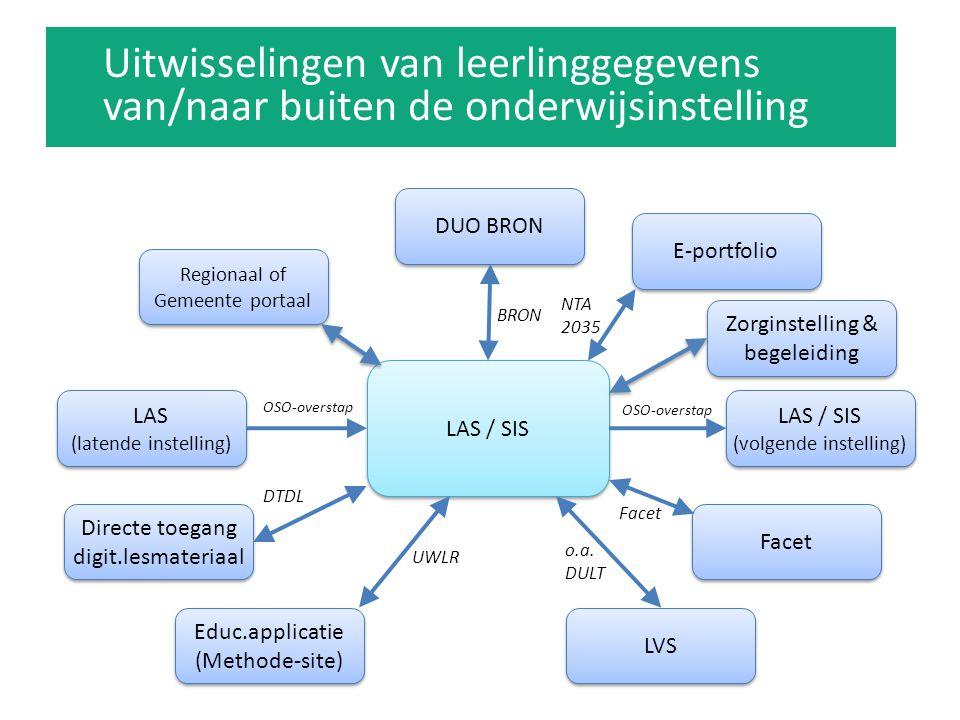 LAS / SIS DUO BRON LAS / SIS (volgende instelling) LVS BRON OSO-overstap o.a. DULT LAS (latende instelling) E-portfolio Facet Directe toegang digit.le