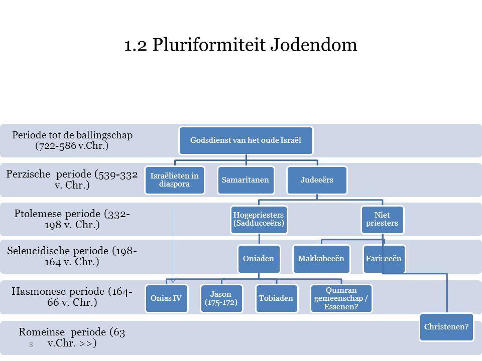 1.2 Pluriformiteit Jodendom Romeinse periode (63 v.Chr. >>) Hasmonese periode (164- 66 v. Chr.) Seleucidische periode (198- 164 v. Chr.) Ptolemese per