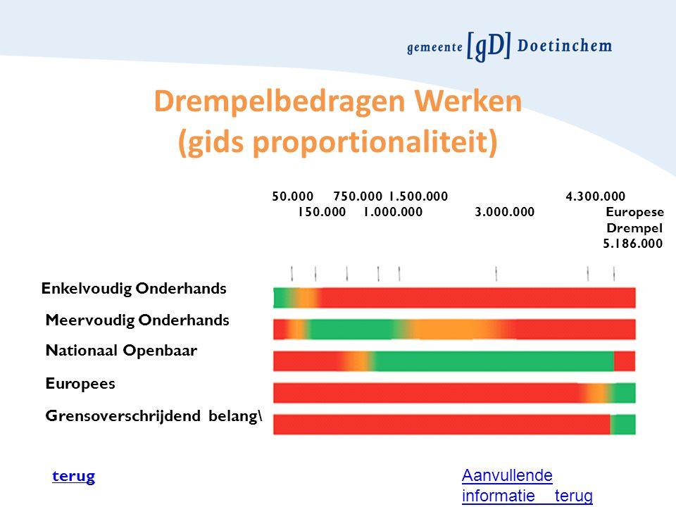 Drempelbedragen Werken (gids proportionaliteit) Enkelvoudig Onderhands Meervoudig Onderhands Nationaal Openbaar Europees Grensoverschrijdend belang\ 5