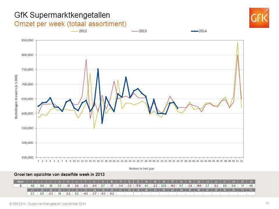 10 © GfK 2014 | Supermarktkengetallen | september 2014 Groei ten opzichte van dezelfde week in 2013 GfK Supermarktkengetallen Omzet per week (totaal assortiment)