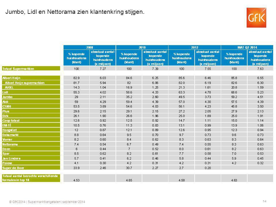 14 © GfK 2014 | Supermarktkengetallen | september 2014 Jumbo, Lidl en Nettorama zien klantenkring stijgen.