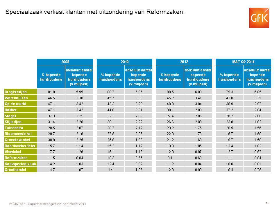 15 © GfK 2014 | Supermarktkengetallen | september 2014 Speciaalzaak verliest klanten met uitzondering van Reformzaken.