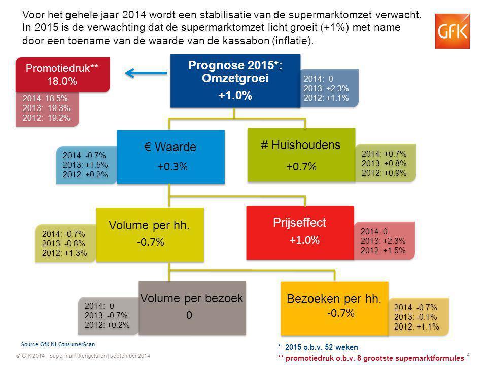 4 © GfK 2014 | Supermarktkengetallen | september 2014 Prognose 2015*: Omzetgroei +1.0% # Huishoudens € Waarde Prijseffect Bezoeken per hh.