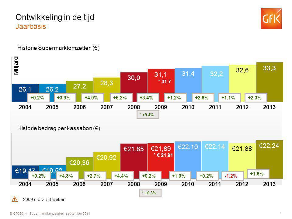 8 © GfK 2014 | Supermarktkengetallen | september 2014 Historie Supermarktomzetten (€) Historie bedrag per kassabon (€) +0.2%+3.9%+4.0%+6.2% +0.2%+4.3%+2.7%+4.4% +3.4% +0.2% * 31.7 * +5.4% * € 21.91 * +0.3% +1.2% +1.0% +2.6% +0.2% +1.1% -1.2% +2.3% +1.6% Ontwikkeling in de tijd Jaarbasis * 2009 o.b.v.