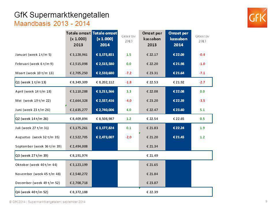 9 © GfK 2014 | Supermarktkengetallen | september 2014 GfK Supermarktkengetallen Maandbasis 2013 - 2014