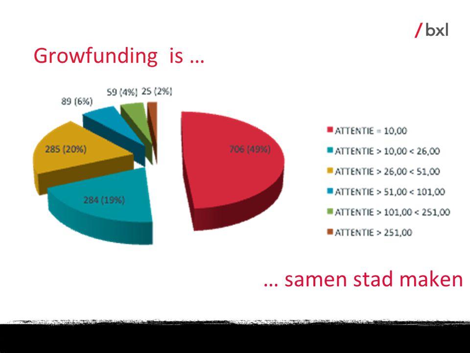 | … samen stad maken Growfunding is …
