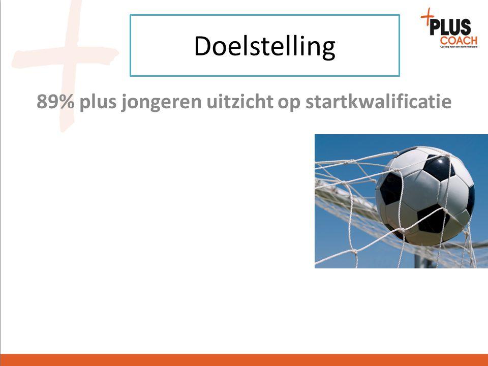 12-23jr multiproblem overbelast startkwalificatie haalbaar ingeschreven op mbo of vo Doelgroep