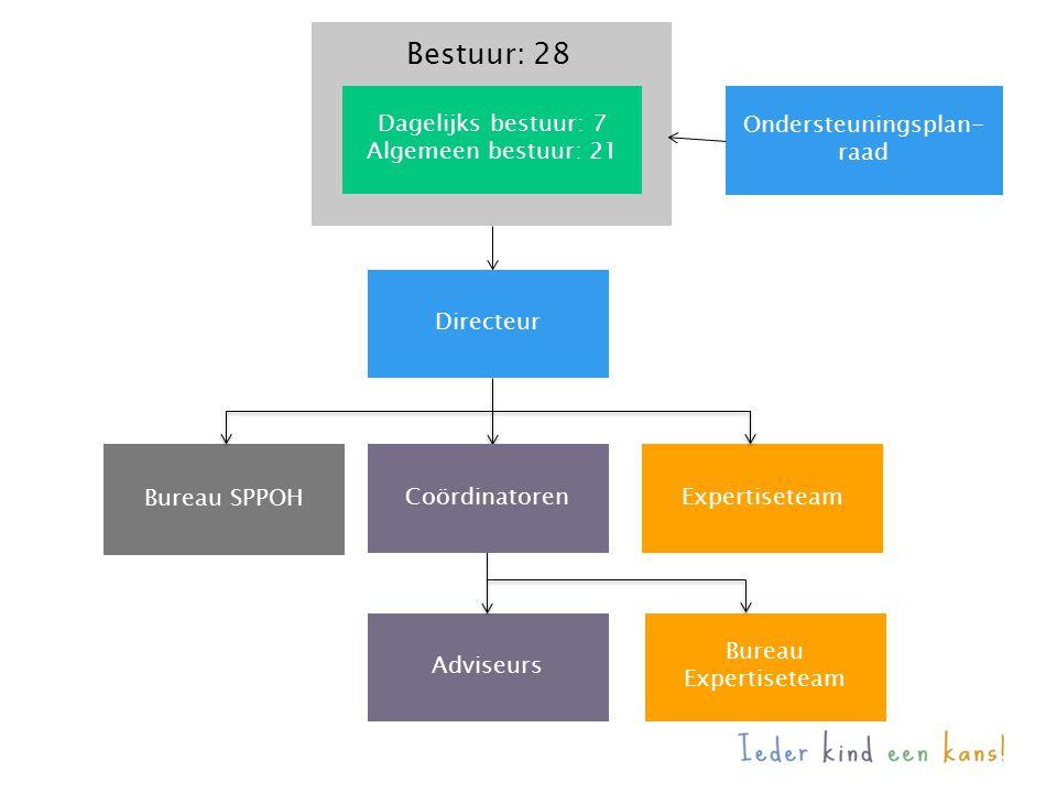 Directeur Bureau SPPOH Dagelijks bestuur: 7 Algemeen bestuur: 21 Ondersteuningsplan- raad Bestuur: 28 Expertiseteam Adviseurs Bureau Expertiseteam Coö