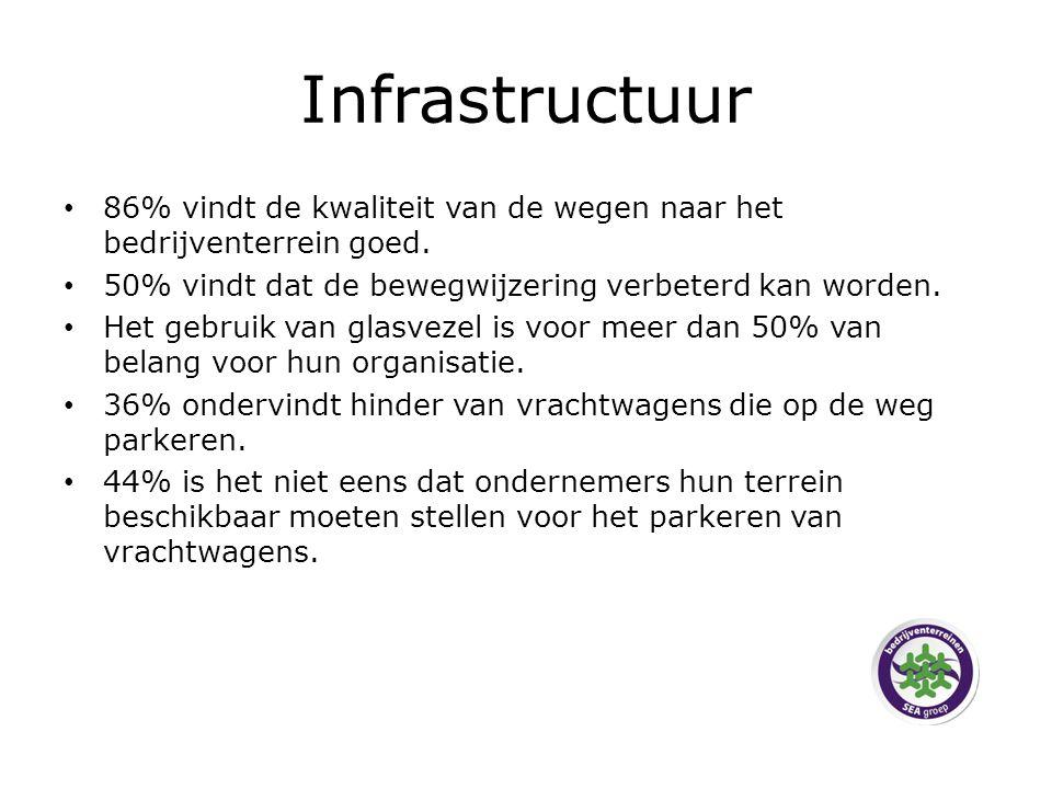 Infrastructuur 86% vindt de kwaliteit van de wegen naar het bedrijventerrein goed.