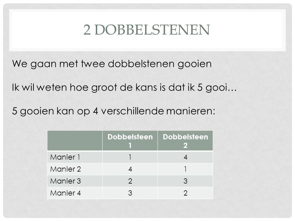 2 DOBBELSTENEN We gaan met twee dobbelstenen gooien Ik wil weten hoe groot de kans is dat ik 5 gooi… 5 gooien kan op 4 verschillende manieren: Dobbels