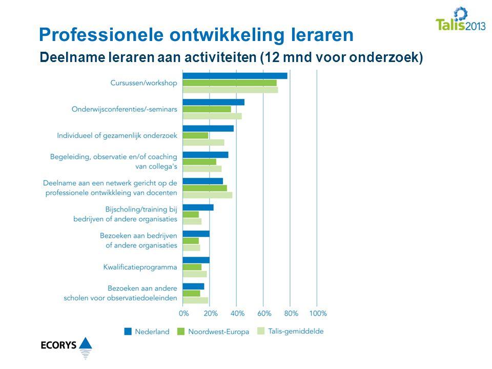 Professionele ontwikkeling leraren Deelname leraren aan activiteiten (12 mnd voor onderzoek)