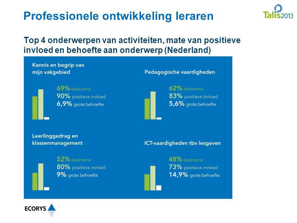 Professionele ontwikkeling leraren Top 4 onderwerpen van activiteiten, mate van positieve invloed en behoefte aan onderwerp (Nederland)