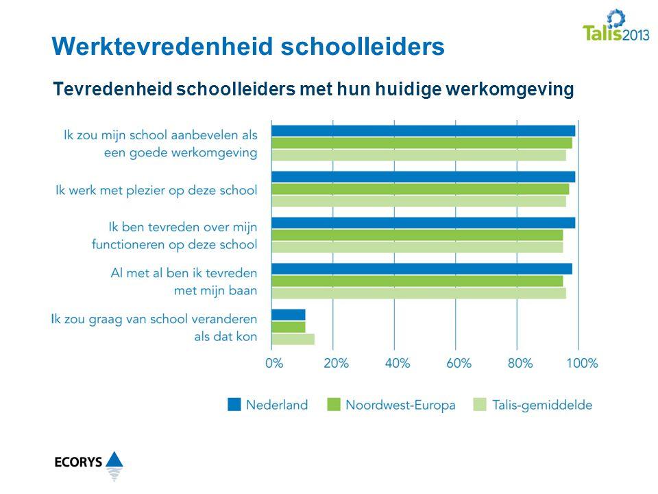 Werktevredenheid schoolleiders Tevredenheid schoolleiders met hun huidige werkomgeving