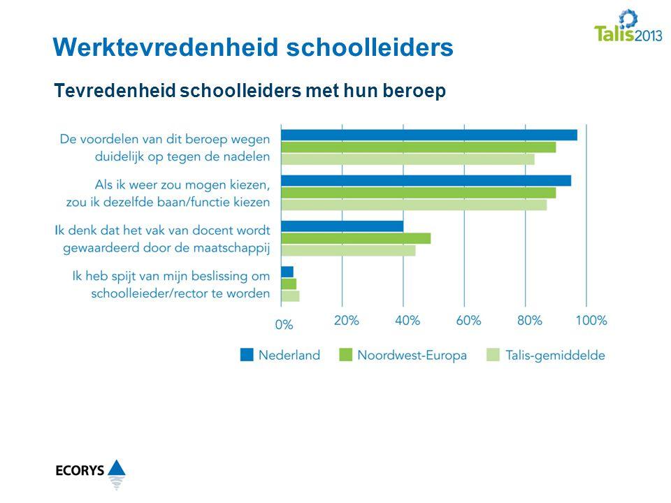 Werktevredenheid schoolleiders Tevredenheid schoolleiders met hun beroep