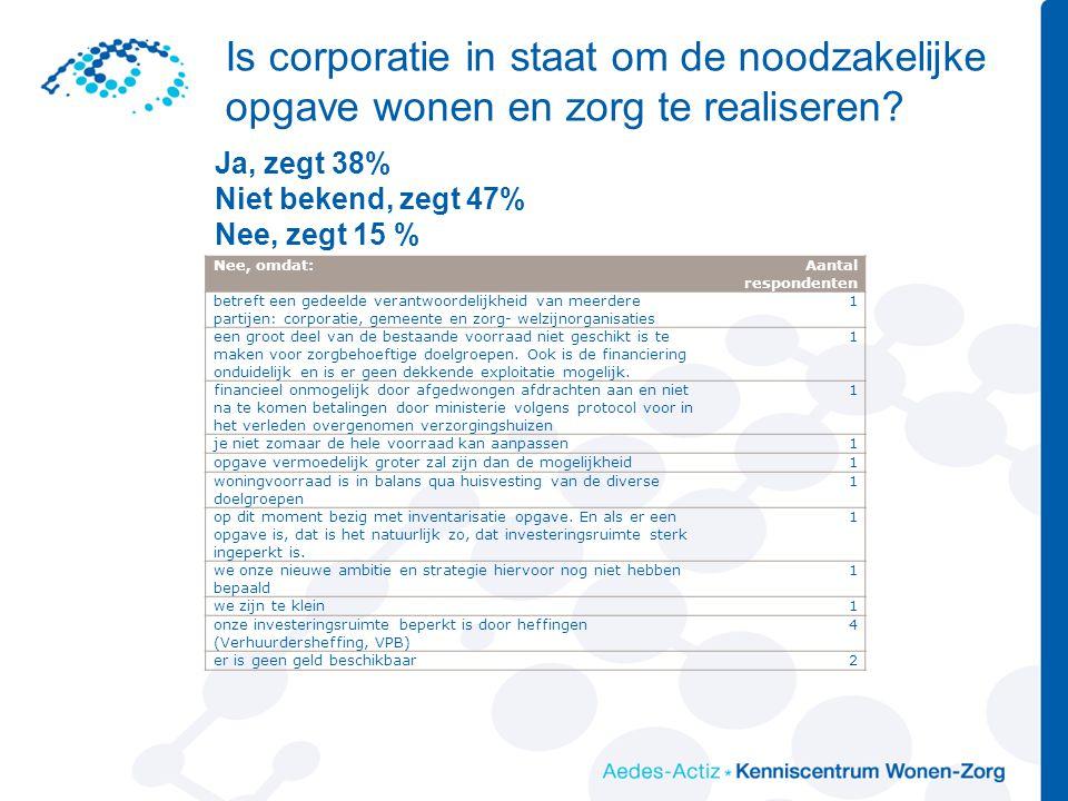 Is corporatie in staat om de noodzakelijke opgave wonen en zorg te realiseren? Nee, omdat:Aantal respondenten betreft een gedeelde verantwoordelijkhei
