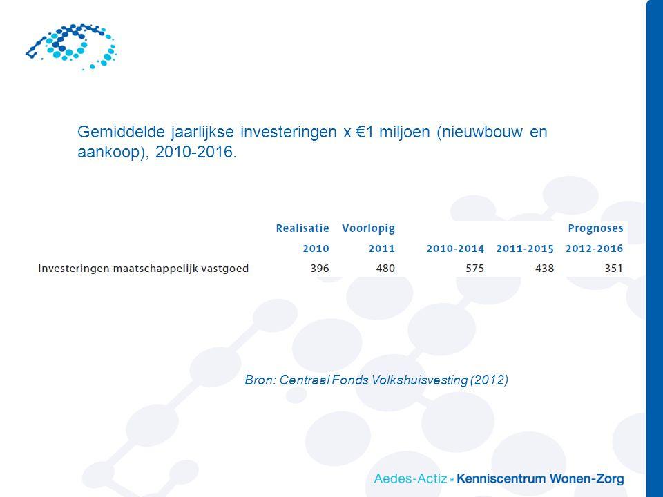 Gemiddelde jaarlijkse investeringen x €1 miljoen (nieuwbouw en aankoop), 2010-2016. Bron: Centraal Fonds Volkshuisvesting (2012)