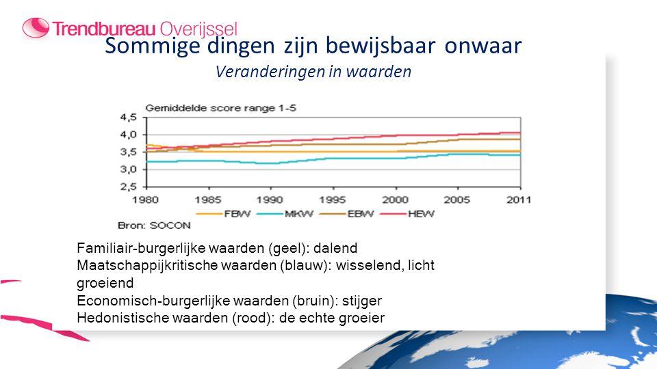 Sommige dingen zijn bewijsbaar onwaar Veranderingen in waarden Familiair-burgerlijke waarden (geel): dalend Maatschappijkritische waarden (blauw): wisselend, licht groeiend Economisch-burgerlijke waarden (bruin): stijger Hedonistische waarden (rood): de echte groeier