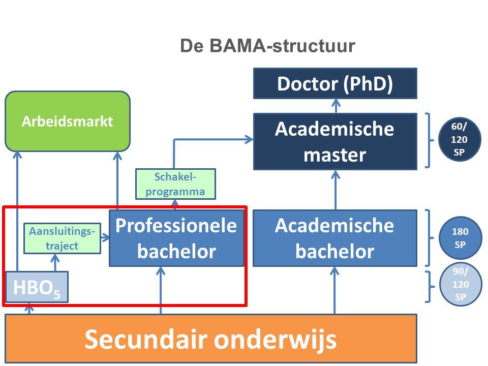 180 SP 60/ 120 SP Doctor (PhD) Academische bachelor Academische master Arbeidsmarkt Secundair onderwijs Schakel- programma Professionele bachelor HBO 5 90/ 120 SP Aansluitings- traject De BAMA-structuur