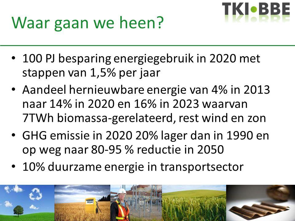 Waar gaan we heen? 100 PJ besparing energiegebruik in 2020 met stappen van 1,5% per jaar Aandeel hernieuwbare energie van 4% in 2013 naar 14% in 2020