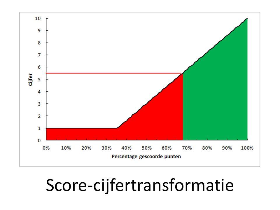 Score-cijfertransformatie