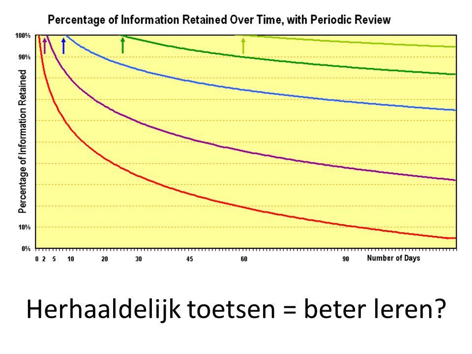 Herhaaldelijk toetsen = beter leren