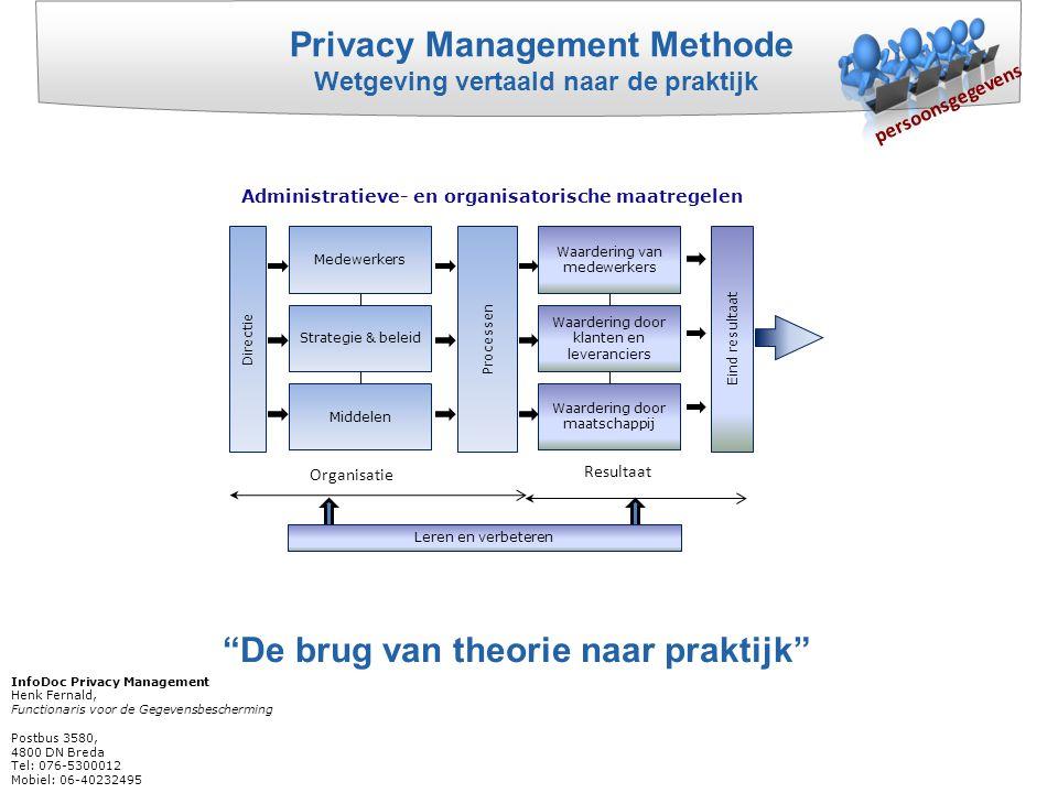 """""""De brug van theorie naar praktijk"""" Privacy Management Methode Wetgeving vertaald naar de praktijk Directie Processen Medewerkers Strategie & beleid M"""