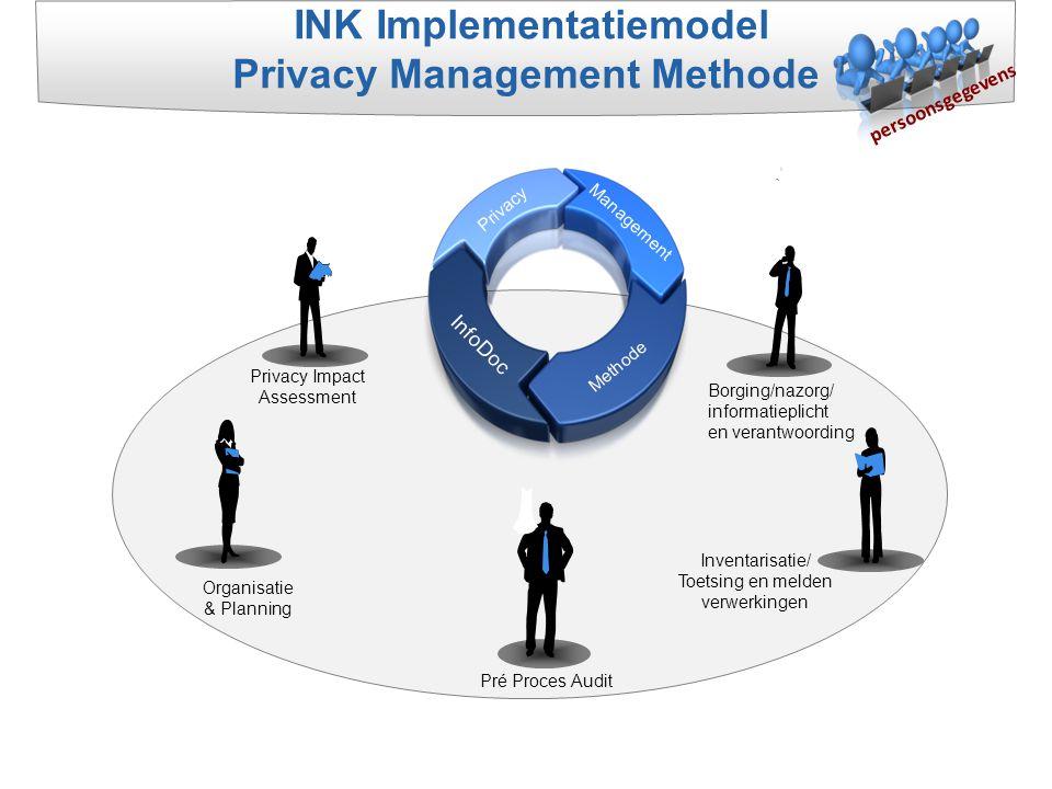Privacy Impact Assessment Management Privacy Methode InfoDoc Borging/nazorg/ informatieplicht en verantwoording Pré Proces Audit Organisatie & Plannin