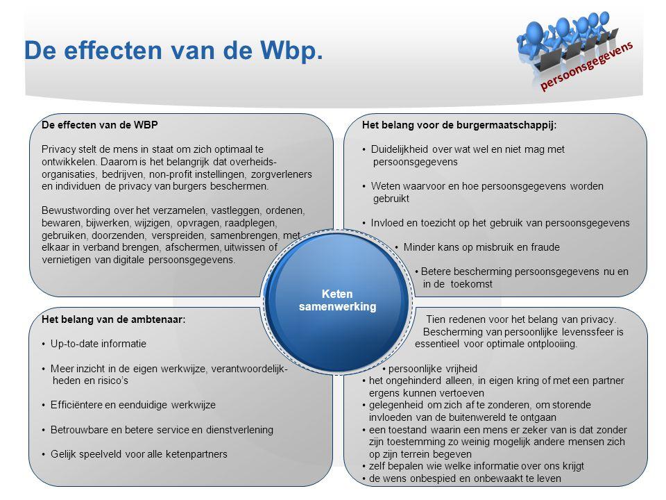 De effecten van de Wbp. persoonsgegevens Keten samenwerking De effecten van de WBP Privacy stelt de mens in staat om zich optimaal te ontwikkelen. Daa
