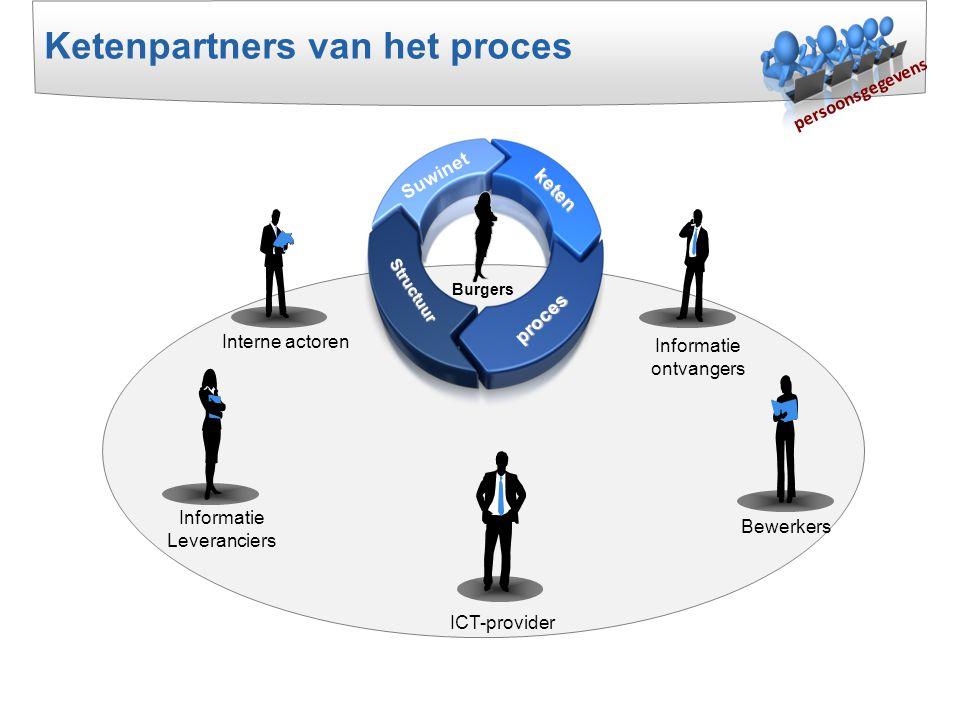 Interne actoren Informatie ontvangers ICT-provider Informatie Leveranciers Bewerkers Ketenpartners van het proces persoonsgegevens keten Suwinet proce