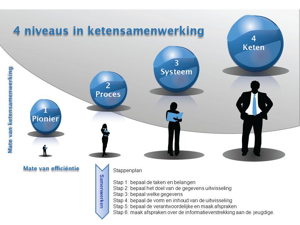 Stappenplan Stap 1: bepaal de taken en belangen Stap 2: bepaal het doel van de gegevens uitwisseling Stap 3: bepaal welke gegevens Stap 4: bepaal de v
