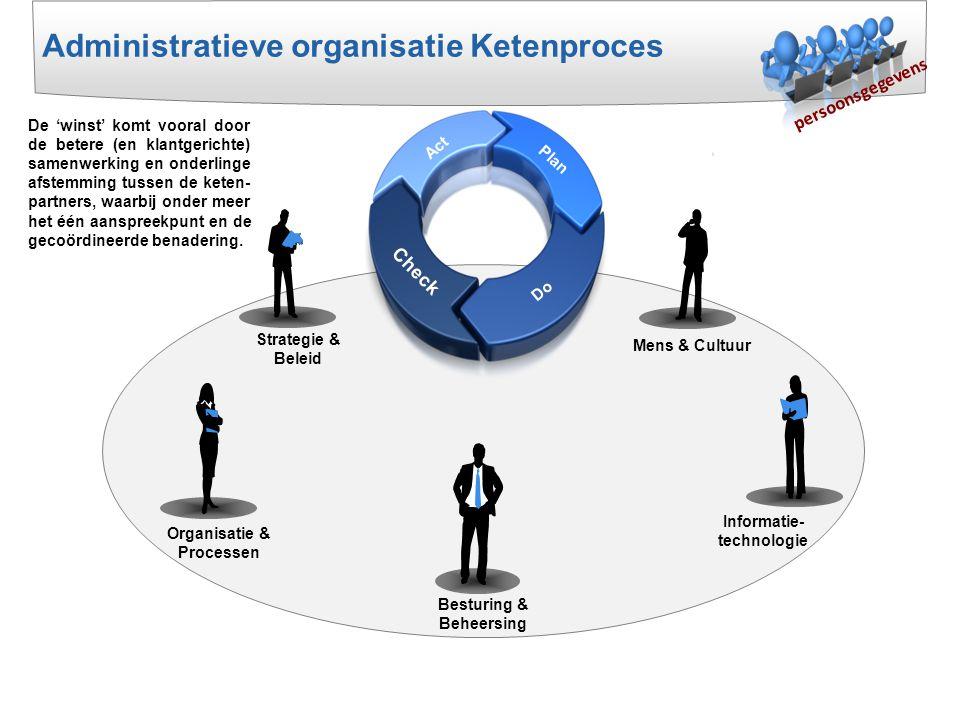 Strategie & Beleid Plan Act Do Check Mens & Cultuur Besturing & Beheersing Organisatie & Processen Informatie- technologie persoonsgegevens Administra