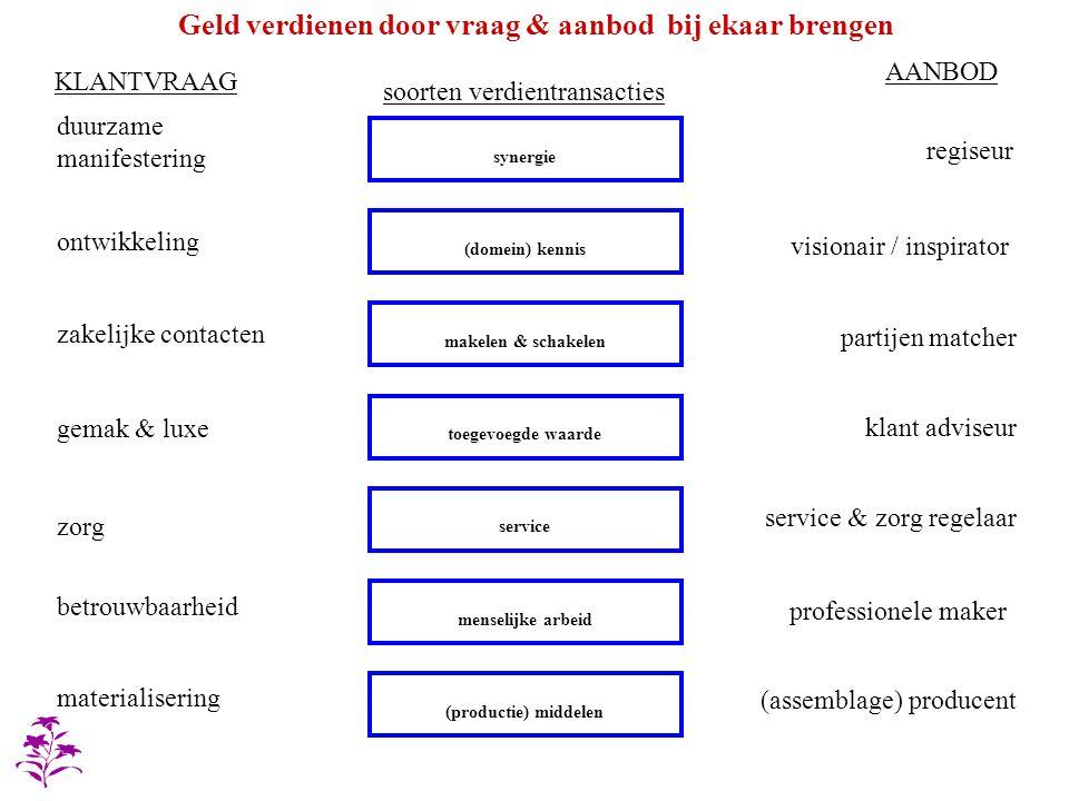 synergie makelen & schakelen toegevoegde waarde service menselijke arbeid (productie) middelen (domein) kennis duurzame manifestering zakelijke contac