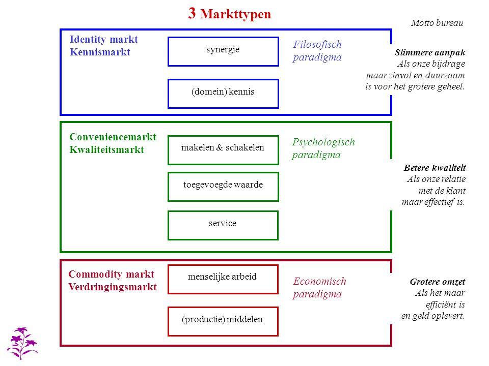 synergie makelen & schakelen toegevoegde waarde service menselijke arbeid (productie) middelen (domein) kennis Identity markt Kennismarkt Conveniencem