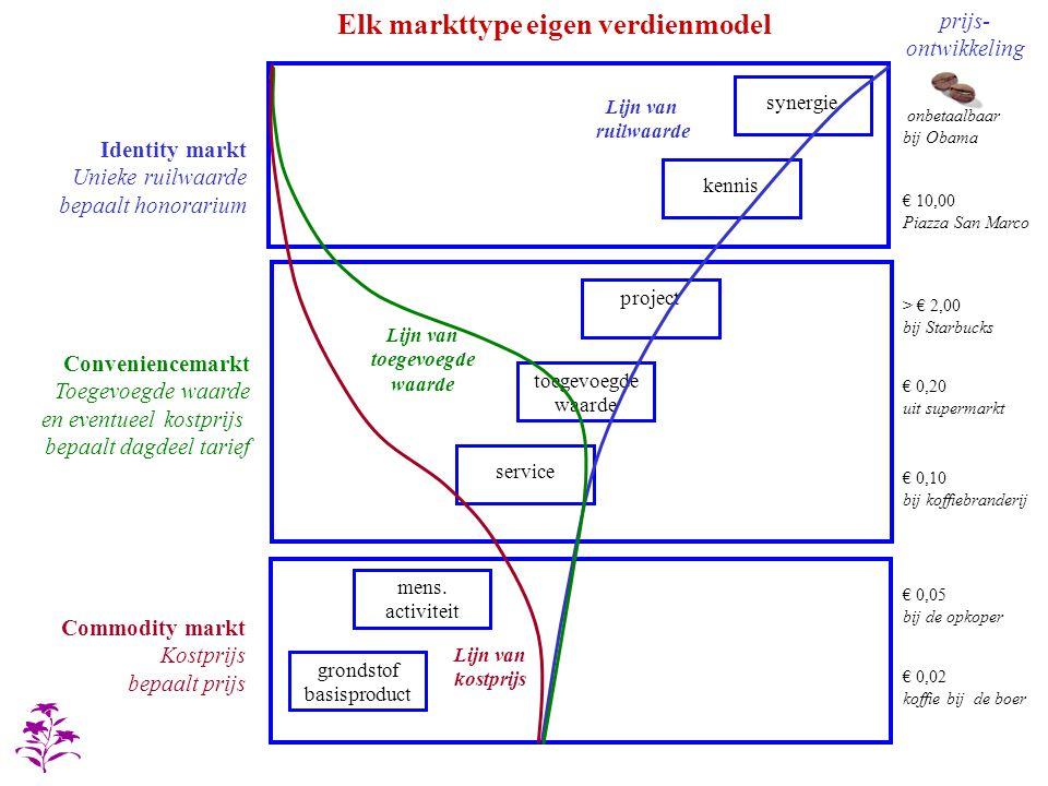 Elk markttype eigen verdienmodel Commodity markt Kostprijs bepaalt prijs Identity markt Unieke ruilwaarde bepaalt honorarium Conveniencemarkt Toegevoe