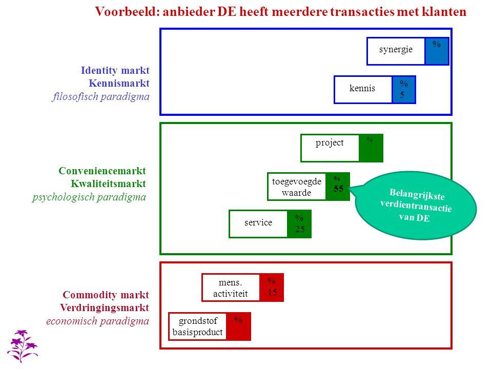 Voorbeeld: anbieder DE heeft meerdere transacties met klanten Commodity markt Verdringingsmarkt economisch paradigma Identity markt Kennismarkt filoso