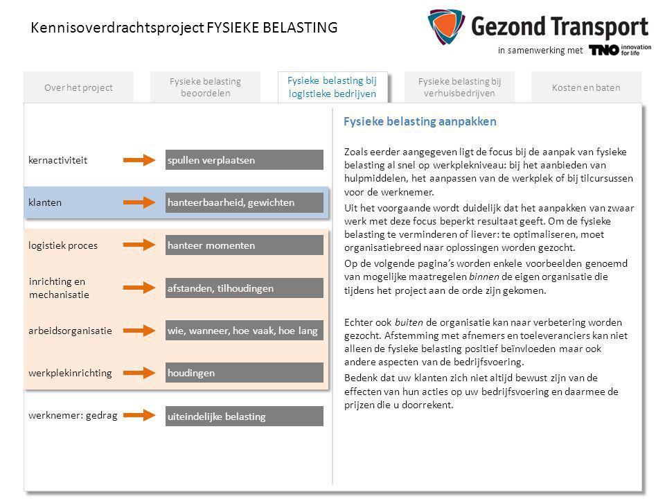 in samenwerking met Fysieke belasting bij logistieke bedrijven Kennisoverdrachtsproject FYSIEKE BELASTING Fysieke belasting beoordelen Fysieke belasti