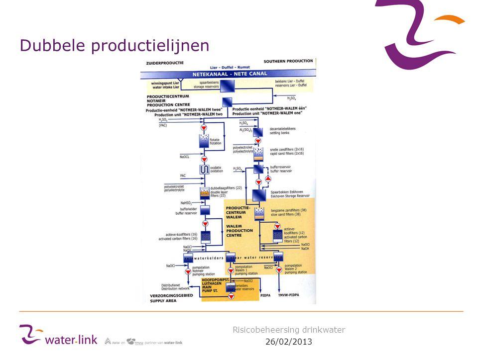 Dubbele productielijnen 26/02/2013 Risicobeheersing drinkwater