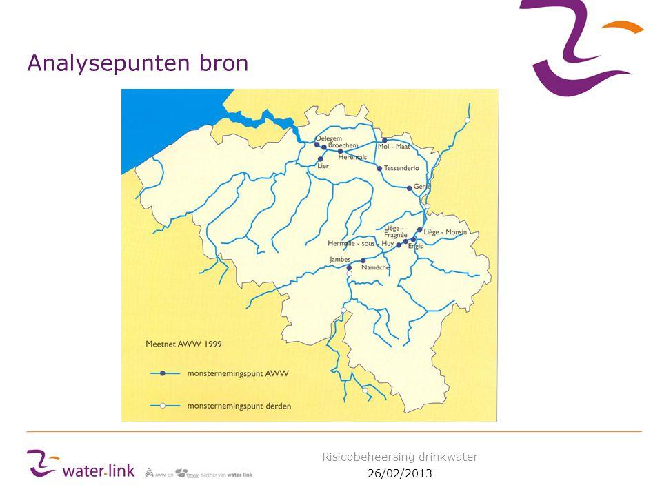 Analysepunten bron 26/02/2013 Risicobeheersing drinkwater
